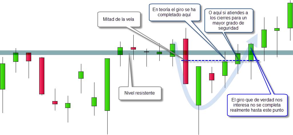 resistencia trading zona de giro del precio