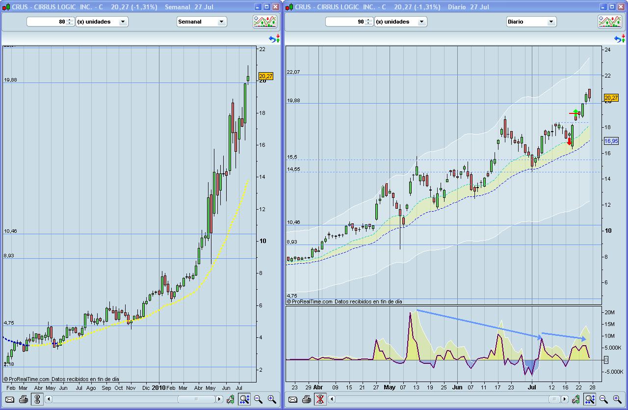 CRUS y ATLS (NASDAQ) Volvemos a la carga
