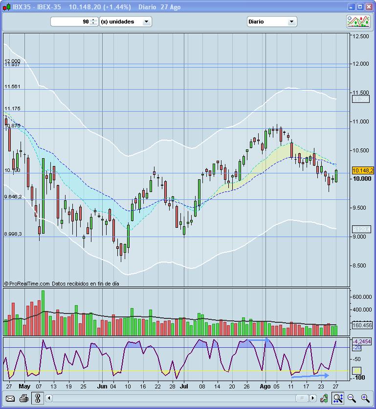 Situación del mercado 29/VIII/2010