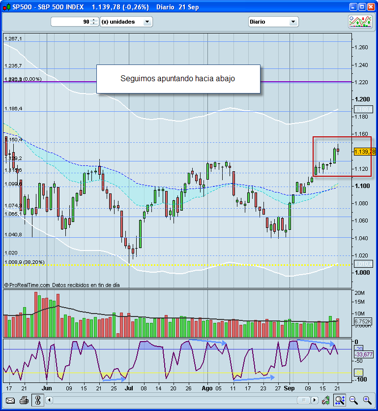El mercado y nuestra posición