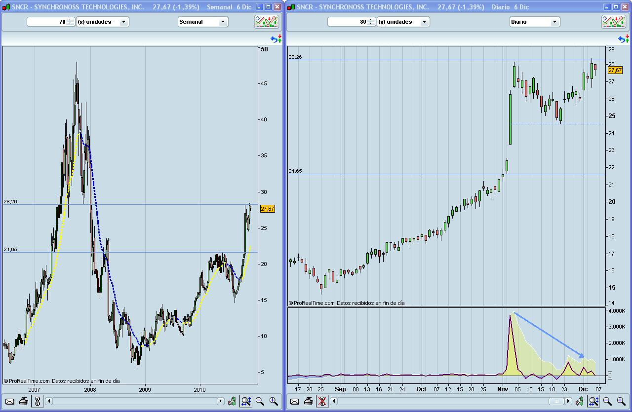 SNCR (NASDAQ) Cortos a contracorriente