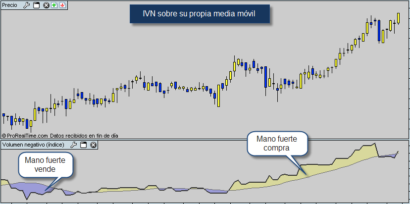 Bolsa IVN media movil