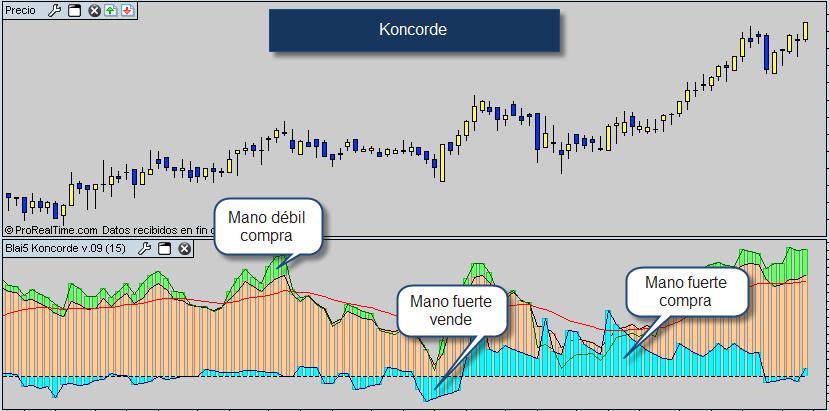 Los mejores indicadores de trading forex bolsa