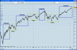 Bolsa mercados estrategias