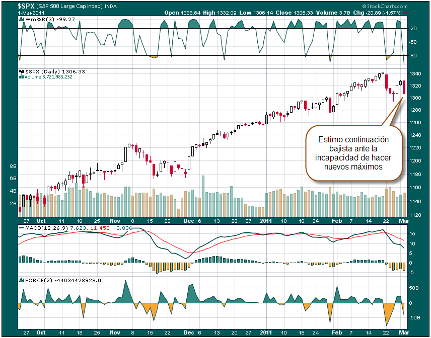 MERC (NASDAQ). Una de cortos a corto