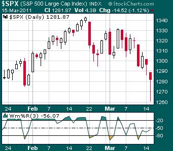 POT (NYSE). Largos a corto plazo