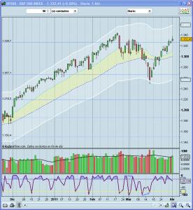 Bolsa USA corto plazo
