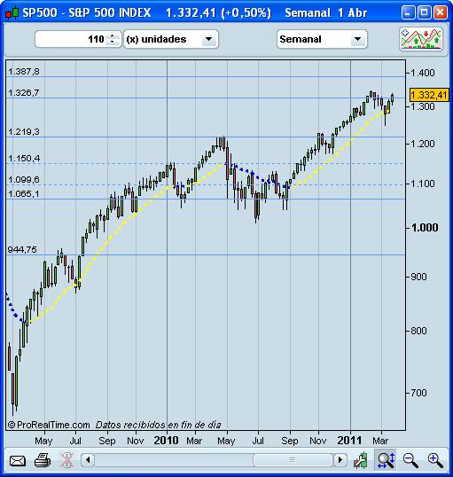 Bolsa USA medio plazo