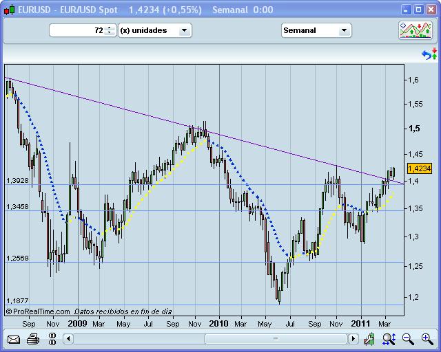 Bolsa euro dolar
