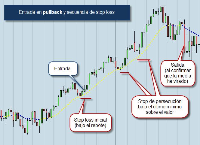 Bolsa medio plazo pullback stop loss