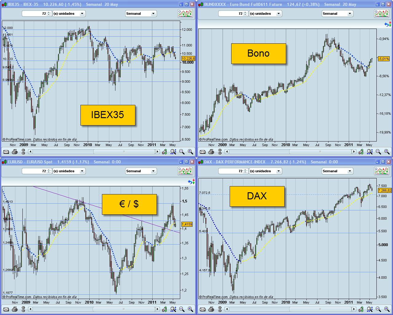 Situación del mercado a 23/V/2011