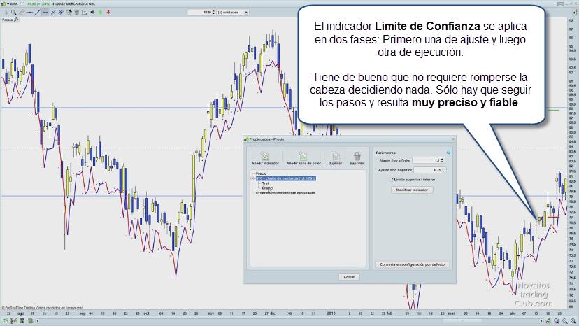 trading limite de confianza stop loss