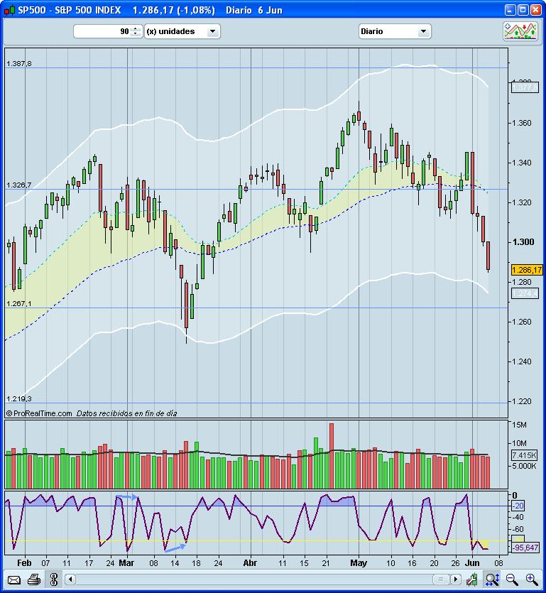 Situación del mercado a 7/VI/2011