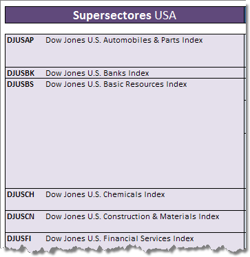 Bolsa supersectores usa