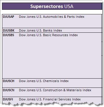 Bolsa supersectores usa