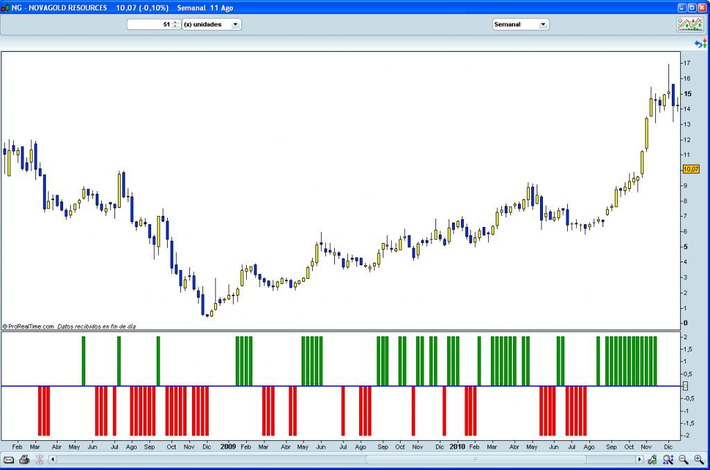 Trading impulse system
