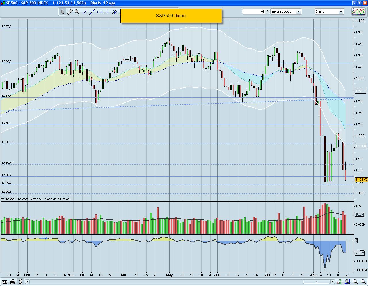 Situación del mercado a 22/VIII/2011
