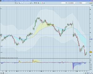 Invertir en Bolsa - STX diario