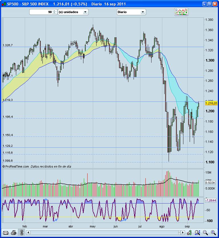 Situación del mercado a 18/IX/2011