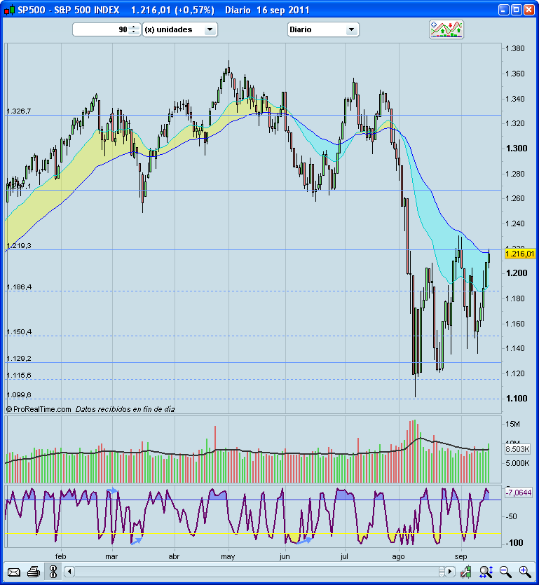Invertir en Bolsa S&P500 diario