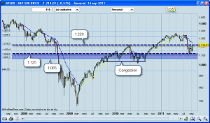 Invertir en Bolsa S&P500 semanal