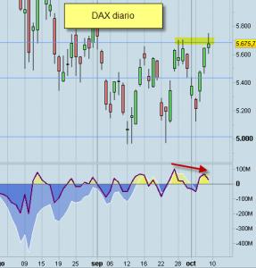 Invertir en Bolsa DAX diario