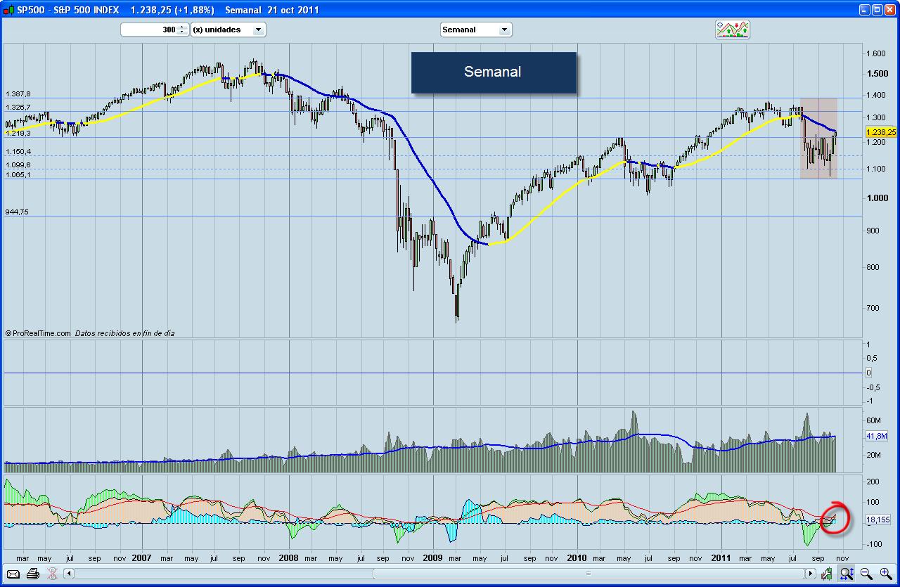 Situación del mercado a 24/X/2011