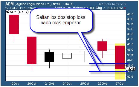 Invertir en Bolsa, juego, ejercicio, debate, stop loss