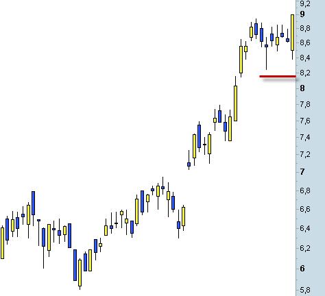 Invertir en Bolsa, stop loss