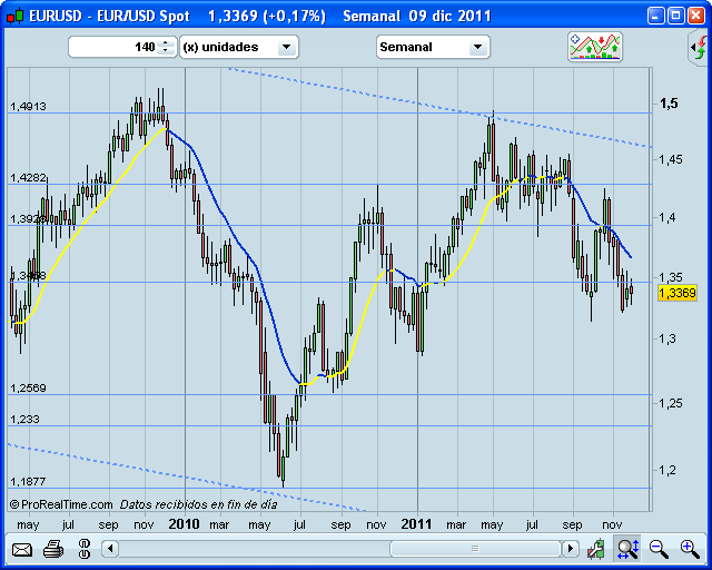 Invertir en Bolsa, Euro-Dólar semanal