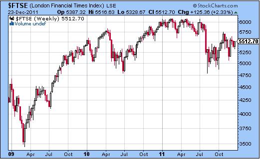 Invertir en Bolsa, FTSE