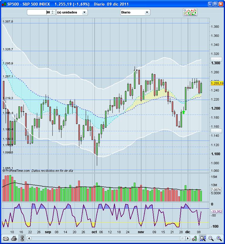 Situación de los mercados a 12/XII/2011