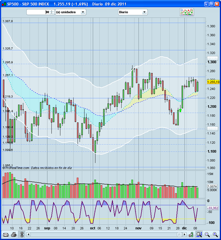 Invertir en Bolsa, S&P500 diario