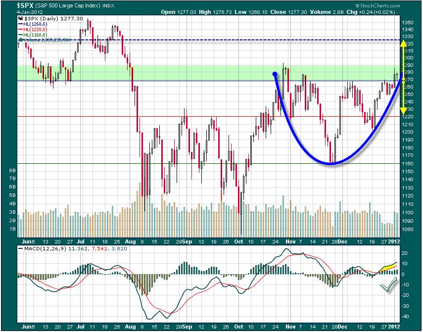 Situación del mercado a 5/I/2012