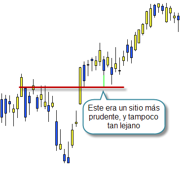 Invertir en Bolsa, stop loss bien colocado