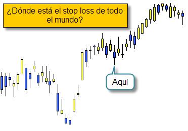 Invertir en Bolsa, stop loss común