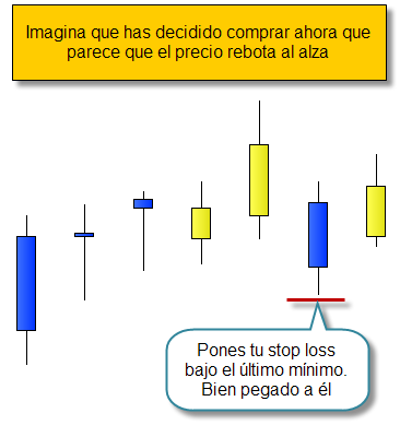 Invertir en Bolsa, stop loss error común