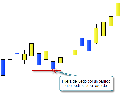 Invertir en Bolsa, stop loss mal colocado