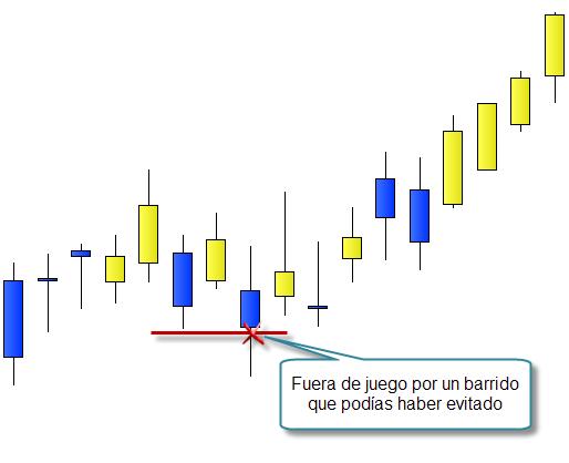 Invertir en Bolsa, stop loss mal colocado