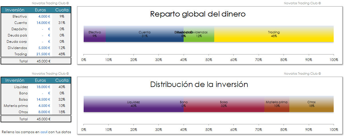 Invertir en Bolsa, Cartera Global