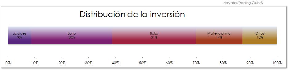 Invertir en Bolsa, Distribución de la inversión