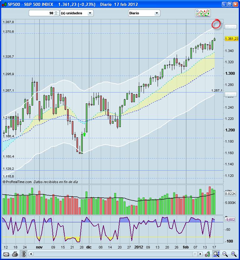 Situación del mercado a 20/II/2012