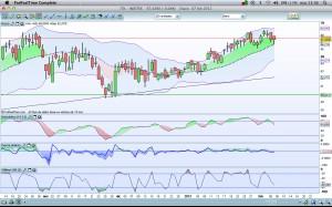 Invertir en Bolsa, Inditex