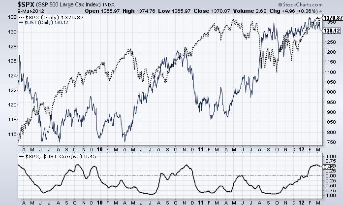 Invertir en Bolsa, Correlación Bono Bolsa
