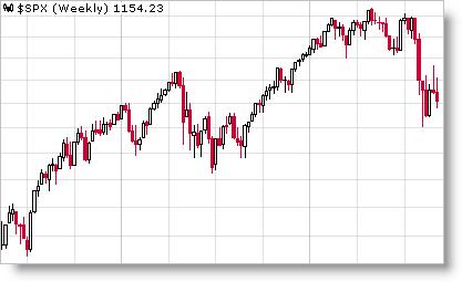 Invertir en Bolsa, situación real