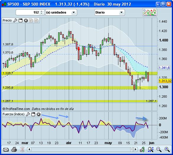 Situación del mercado a 31/V/2012