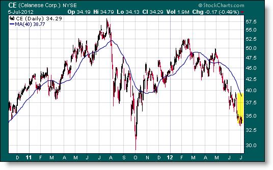 Invertir en Bolsa, Diferencia precio valor