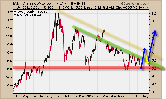 trading oro estrategia=