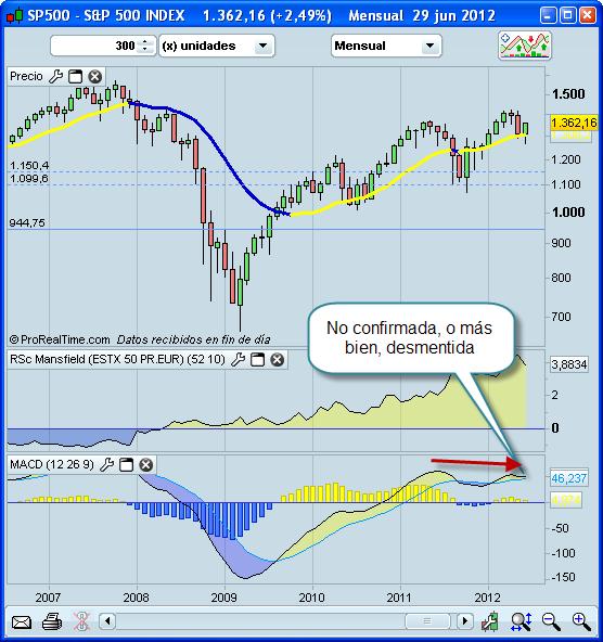 Invertir en Bolsa, divergencia bajista en SP500
