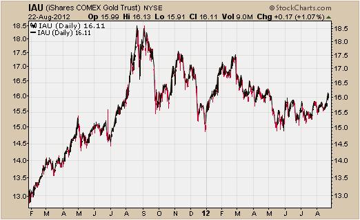 Invertir en Bolsa, Comprar oro
